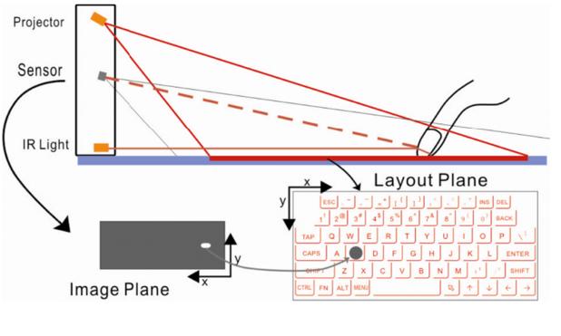 How Dartle type keyboard works.jpeg